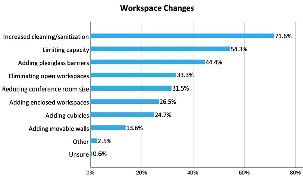 Infographic showing return to office technologies