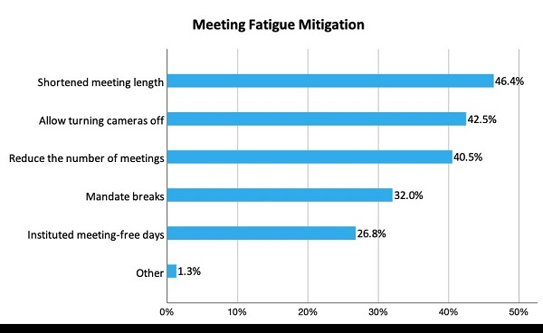 Infographic from Metrigy research firm showing meeting fatigue