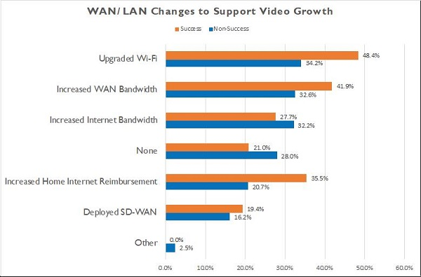 Nemertes graphic showing WAN/LAN changes needed to support video growth